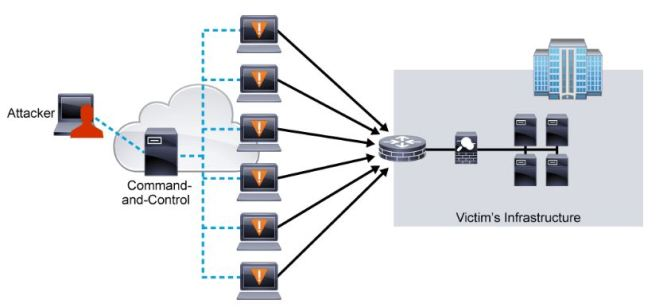 The basic of access and control of a network