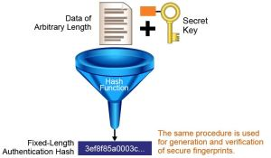 Hash algorithm explanation