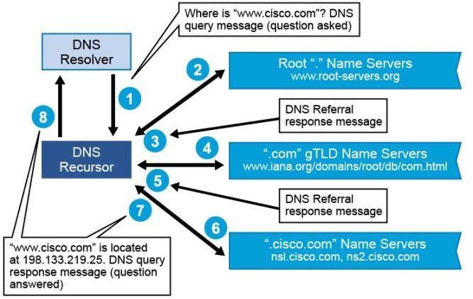 Recursive DNS Query