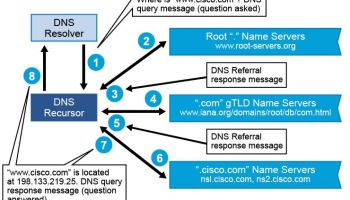 Basic of DNS tunneling - The Ultimate goal for CCNA, Cisco