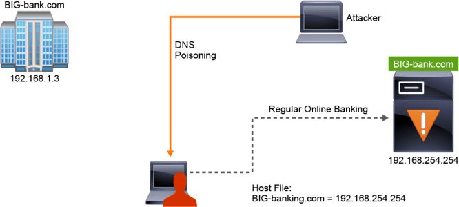 Phishing - a social engineering technique