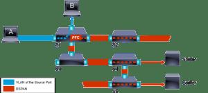 Remote Switched Port Analyzer