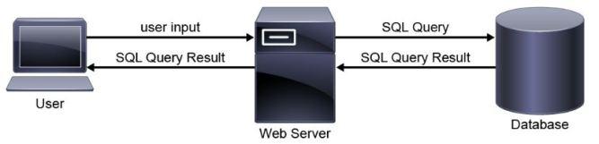 SQL Operations