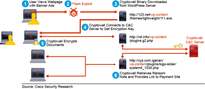 Web-Based Attacks