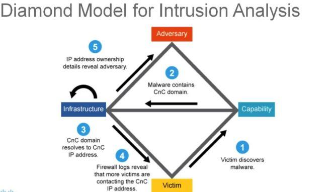Diamond Model for Intrusion Analysis