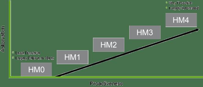 Hunting Maturity Model