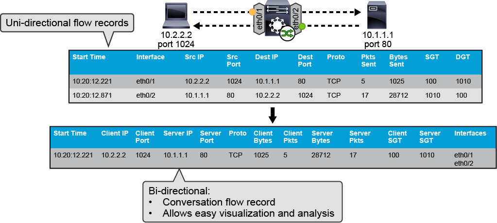 Security Data analysis: netflow, know the basicThe Ultimate