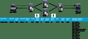 NetFlow analytics system