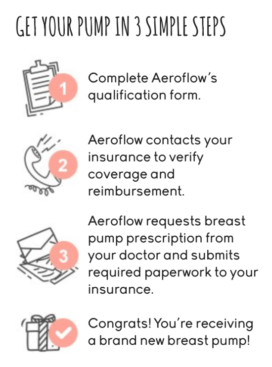 Aeroflow Breast Pump How To Quickly Get Your Breast Pump For Free
