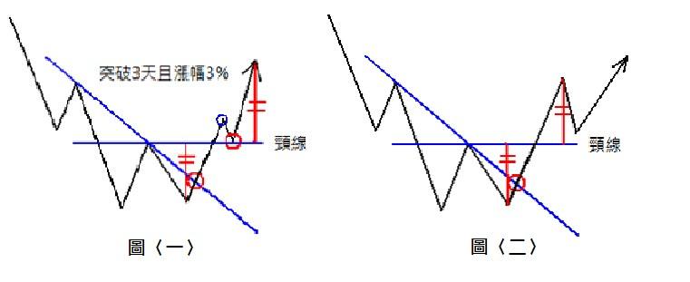 技術面選股─Lesson5〈形態學Part1〉 | Whisker股市通