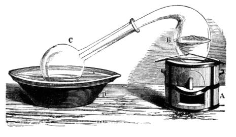 Distillation et Alambics – Page 2