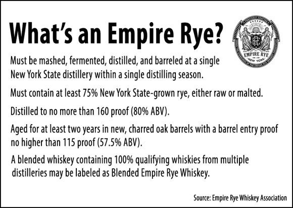The standards for defining Empire Rye.