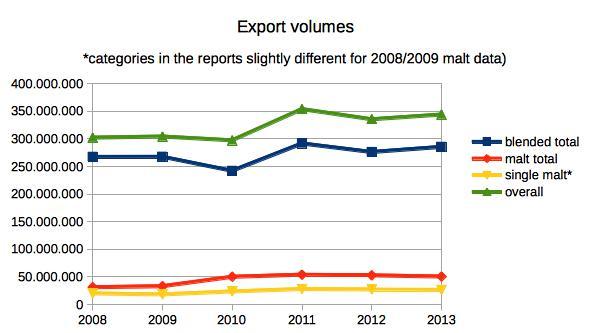 whisky_export_data_comparison