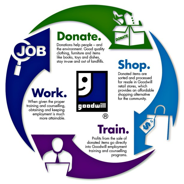 Goodwill Lifecycle