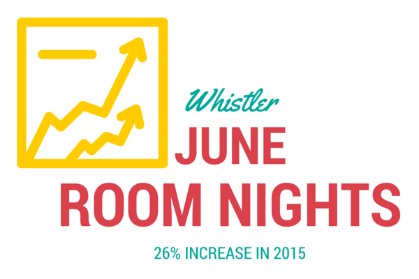 Whistler June Room Nights Record 2015