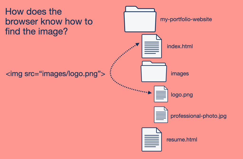 How does the browser know where the image is? It uses the src reference in the <img loading=