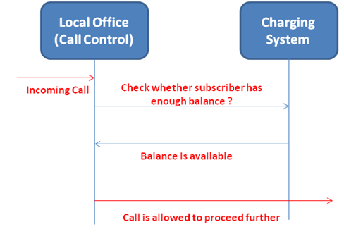 Telecommunications For Dummies – Telecom Basics And Introduction