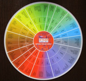 fragrance wheel tool 2