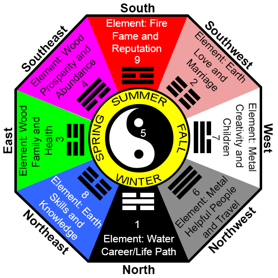 Feng Shui Tip: Revitalizing Your Home's Energy
