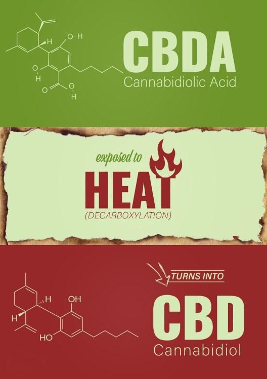 CBDa exposed to heat