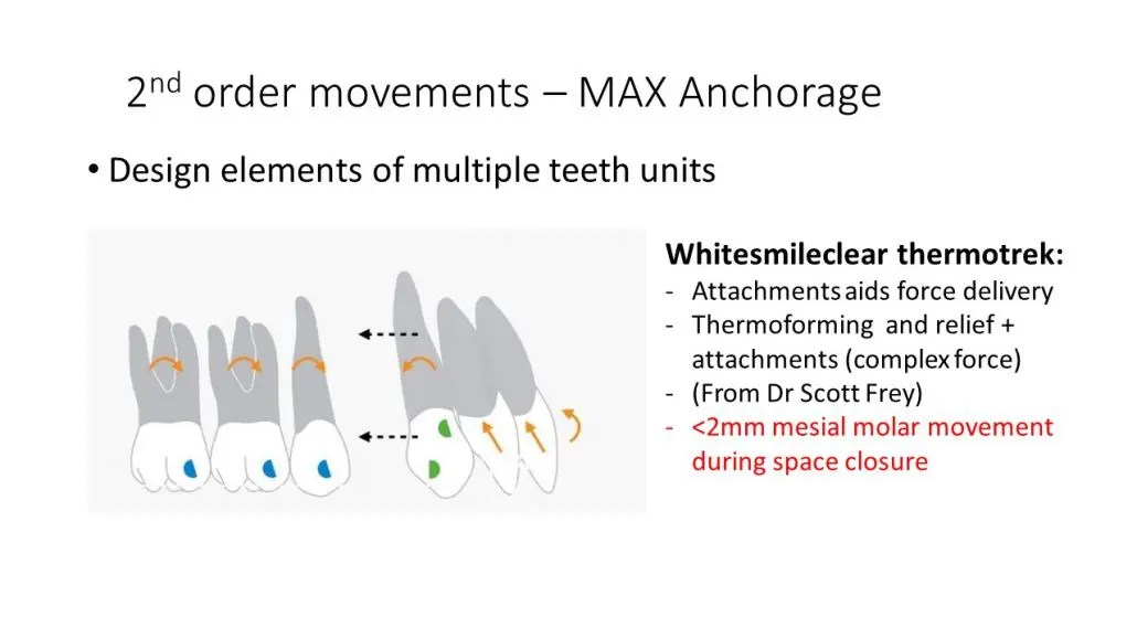 Why Choosing WhitesmileClear ALIGNER