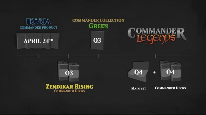 Image result for commander 2020 timeline