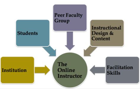 Online Instructor Microsystem