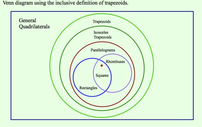 Quadrilateral Pretenders: Classifying Quadrilaterals