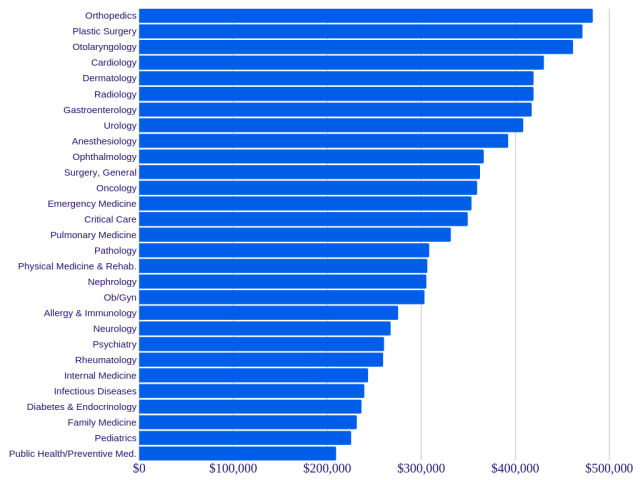 Physician Salary by Speciality