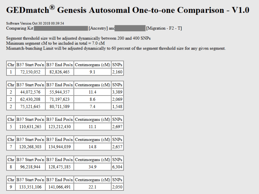 how to understand the gedmatch genesis one to one results