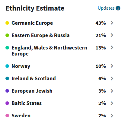 Ancestry DNA ethnicity estimate accuracy