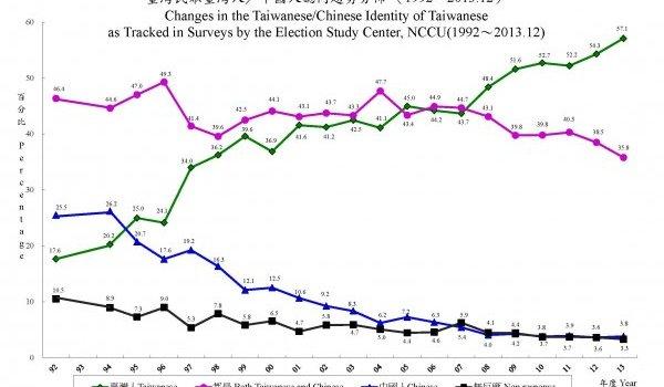 臺灣統獨的民意分布:臺獨是共識嗎?