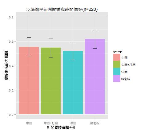 圖五、泛綠選民沒有因閱讀不同新聞而有顯著不同的長短期偏好