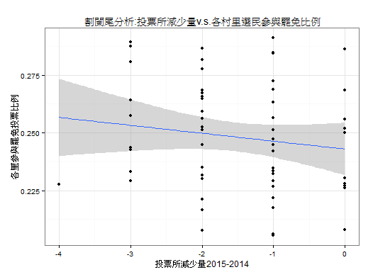 圖6、各里投票所減少量並未影響罷免投票參與率