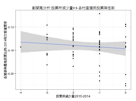 圖7、各里投票所減少量並未影響罷免參與率變化(相較於柯文哲得票率)