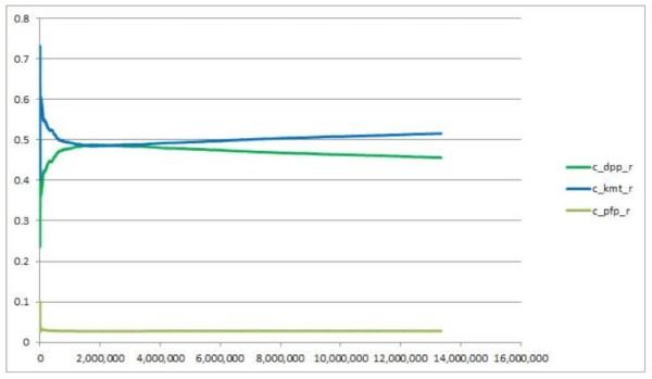 圖二、累積開票數(依各票亭投票張數累計)與藍綠橘得票率