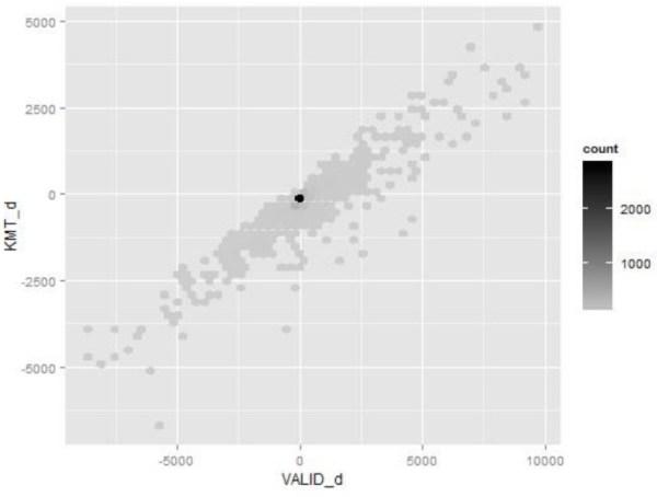 圖五、2012各村里有效票數與馬英九2012得票減去2008得票變化量散佈圖