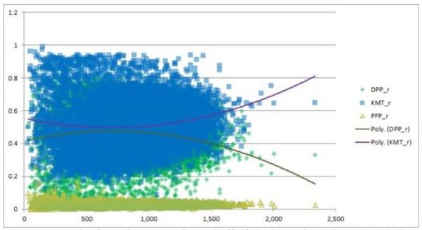 圖一、2012選舉全台14806投票所藍綠橘得票率分佈