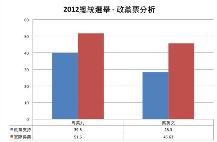 圖二、資料來源為政治大學選舉研究中心,作者自行整理