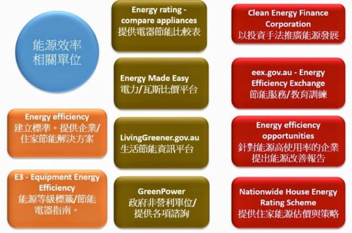 圖二:澳洲節能策略一覽