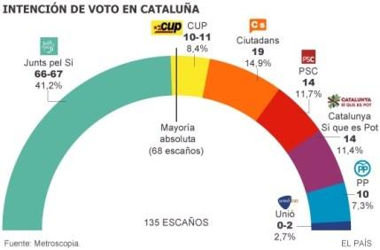 議會總席次135席,68席即達到絕對多數(Mayoría absoluta)