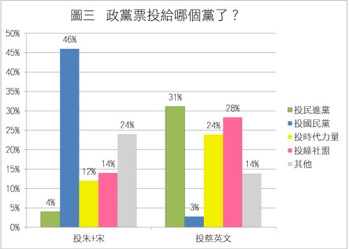 圖3_分裂投票