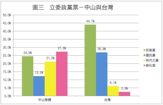 圖3_立委_台灣與中山 拷貝