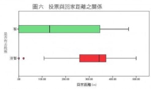 圖6_是否有去投票x回家距離