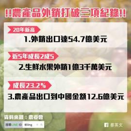 談生鮮農產品市場出口風險分散:九二共識與農產品出口中國