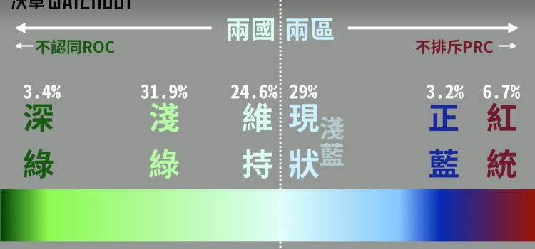 一個「維持現狀」各自表述?台灣人怎麼看自己和中國的關係