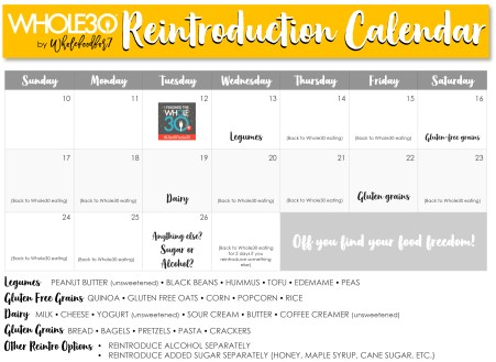 April Whole30athome Reintroduction Calendar