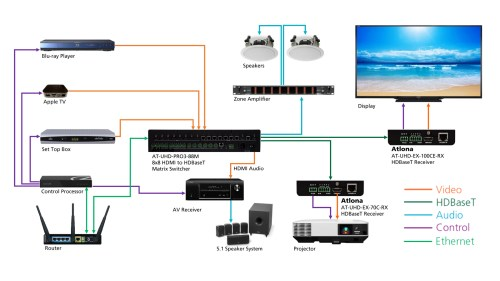 small resolution of crestron lighting control wiring diagram crestron wiring diagram elegant 4k uhd 8x8 hdmi to hdbaset