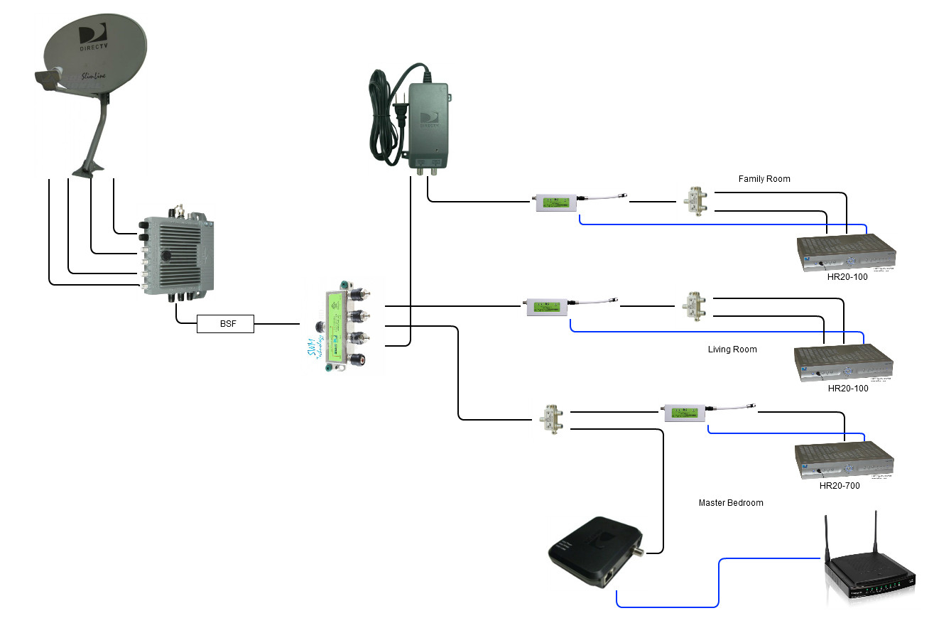 hight resolution of basic direct tv wiring diagram wiring diagram direct tv wiring diagram swim