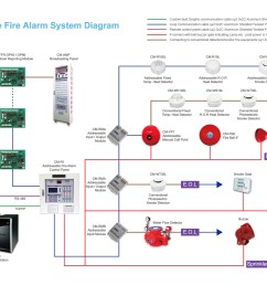 home alarm system wiring diagram wiring diagram centre ademco security system wiring likewise fire alarm control panel wiring [ 1500 x 1060 Pixel ]